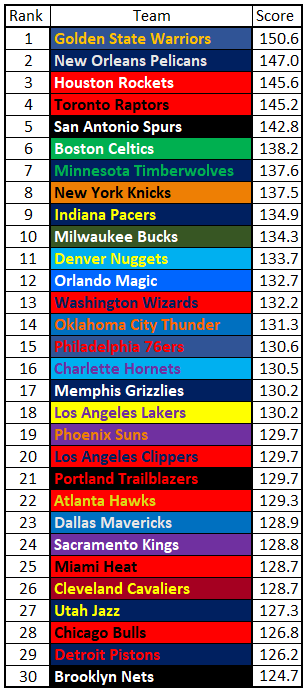Final Rankings Updated