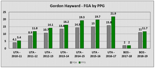 Gordon Hayward Shot Attempts by Points Gray