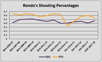 Rondo's Shooting - Chart