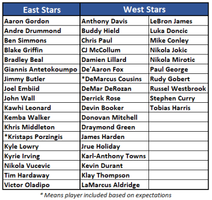 NBA Star Players as of 11-21-18