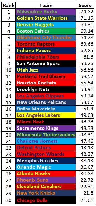 Rankings 2-2-19